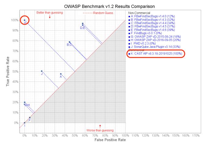 OWASP Benchmark V1.2 Results Comparison