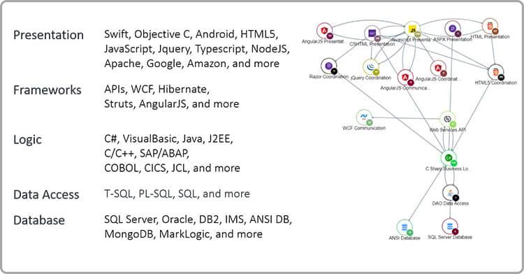 Technology inter-dependencies