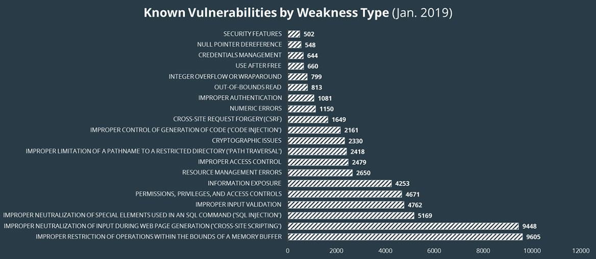 Known Vulnerabilities by Weakness type (Jan, 2019)