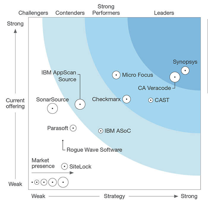 CAST Named a Strong Application Security Performer