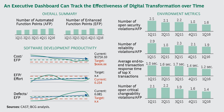 Executive Dashboard from BCG